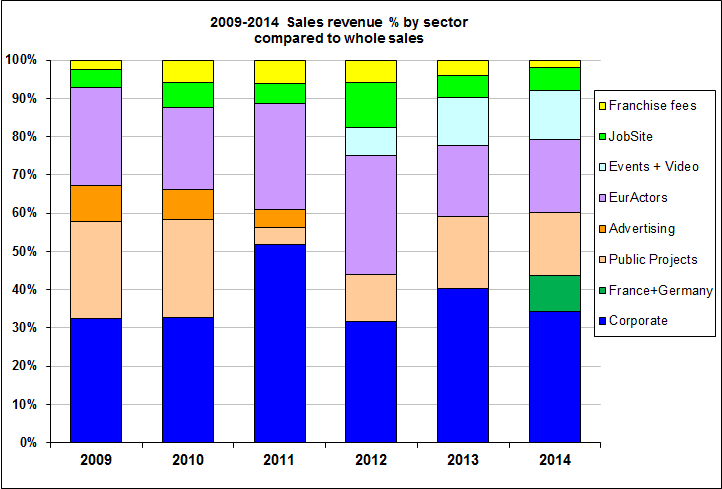 EURACTIV PLC Sales revenue by sector, compared to whole sales