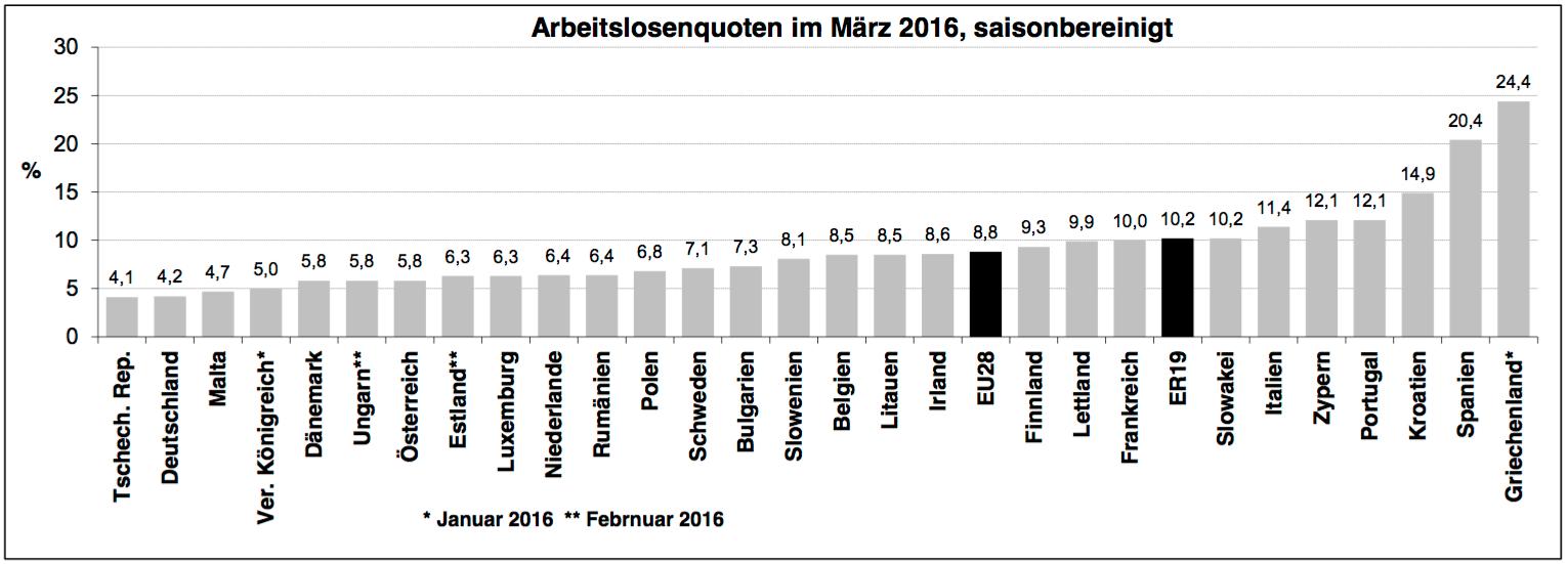 Arbeitslosigkeit in Europa auf dem niedrigsten Stand seit Jahren ...