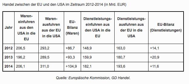 Handel zwischen der EU und den USA