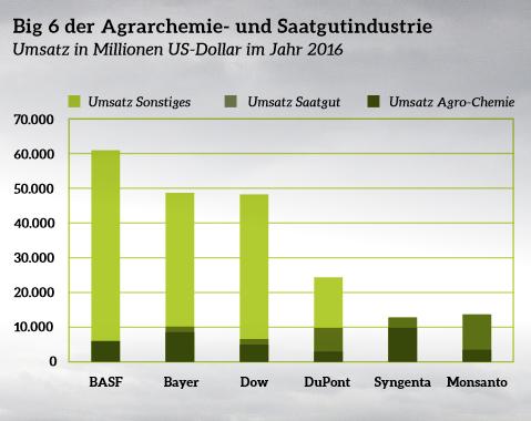Rekordgewinne stärken Bayer zum Aktionärstreffen den Rücken