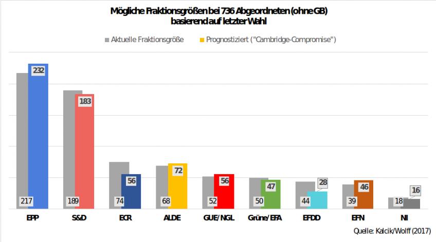 Wahl Prognose Europawahl